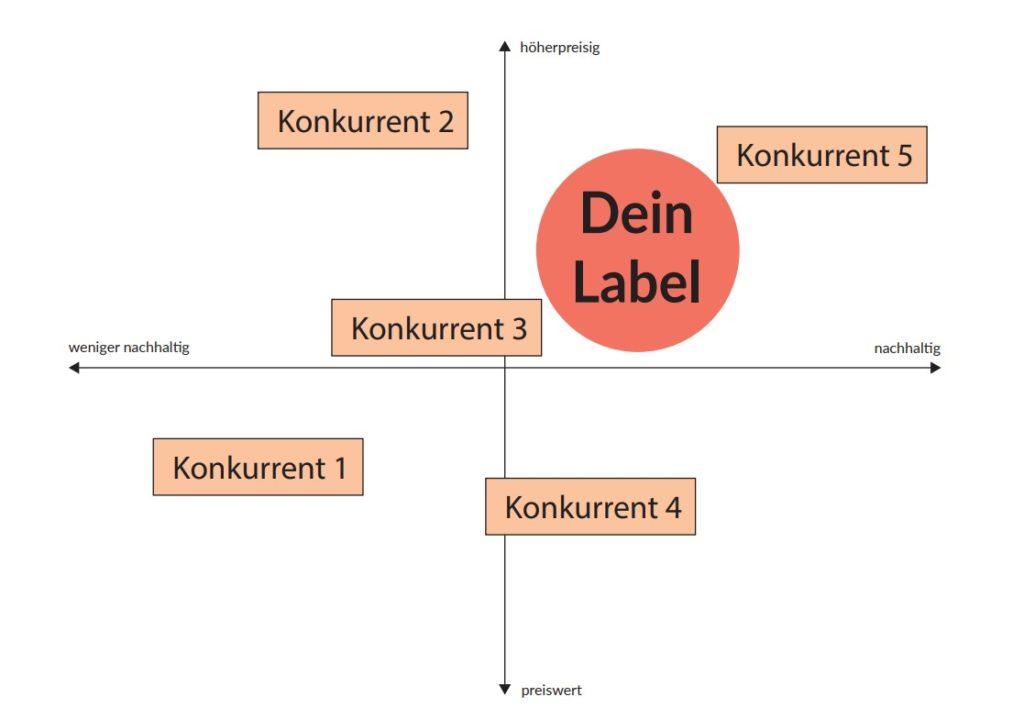 Businessplan Modelabel
